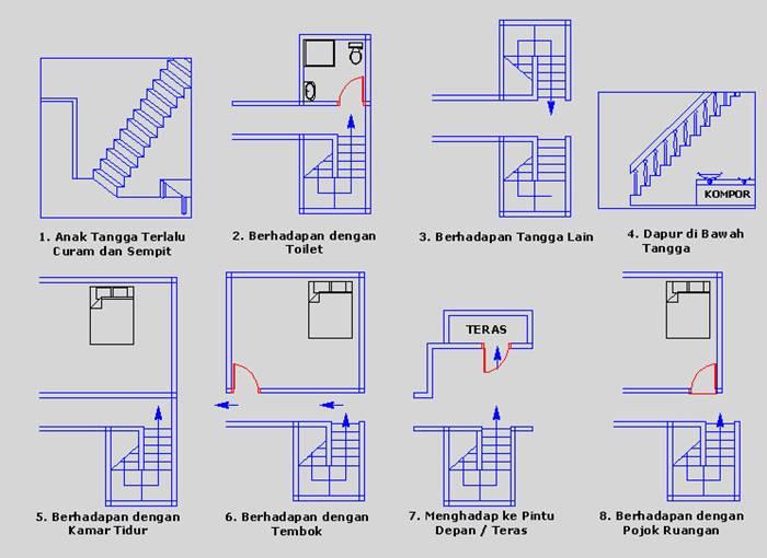fengshui tangga - posisi