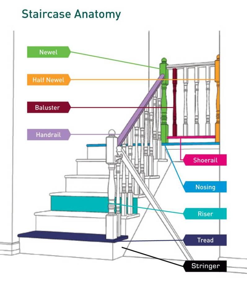 merancang tangga 1