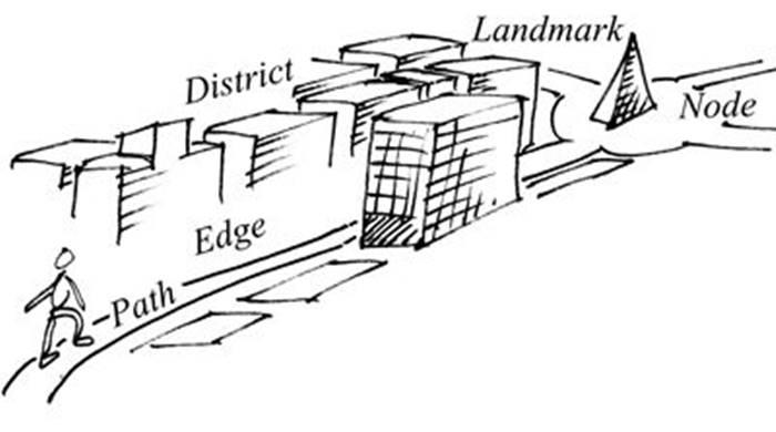 teori arsitektur responsive environment - legibility